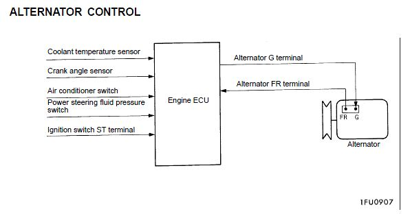 Alternator Output Evo 5  15 4 Volts  Normal