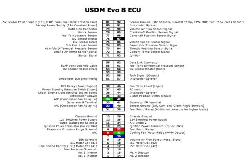 evo 6 wiring diagram evo image wiring diagram how to evo 8 ecu on evo 6 mitsubishi lancer register forum on evo 6 wiring