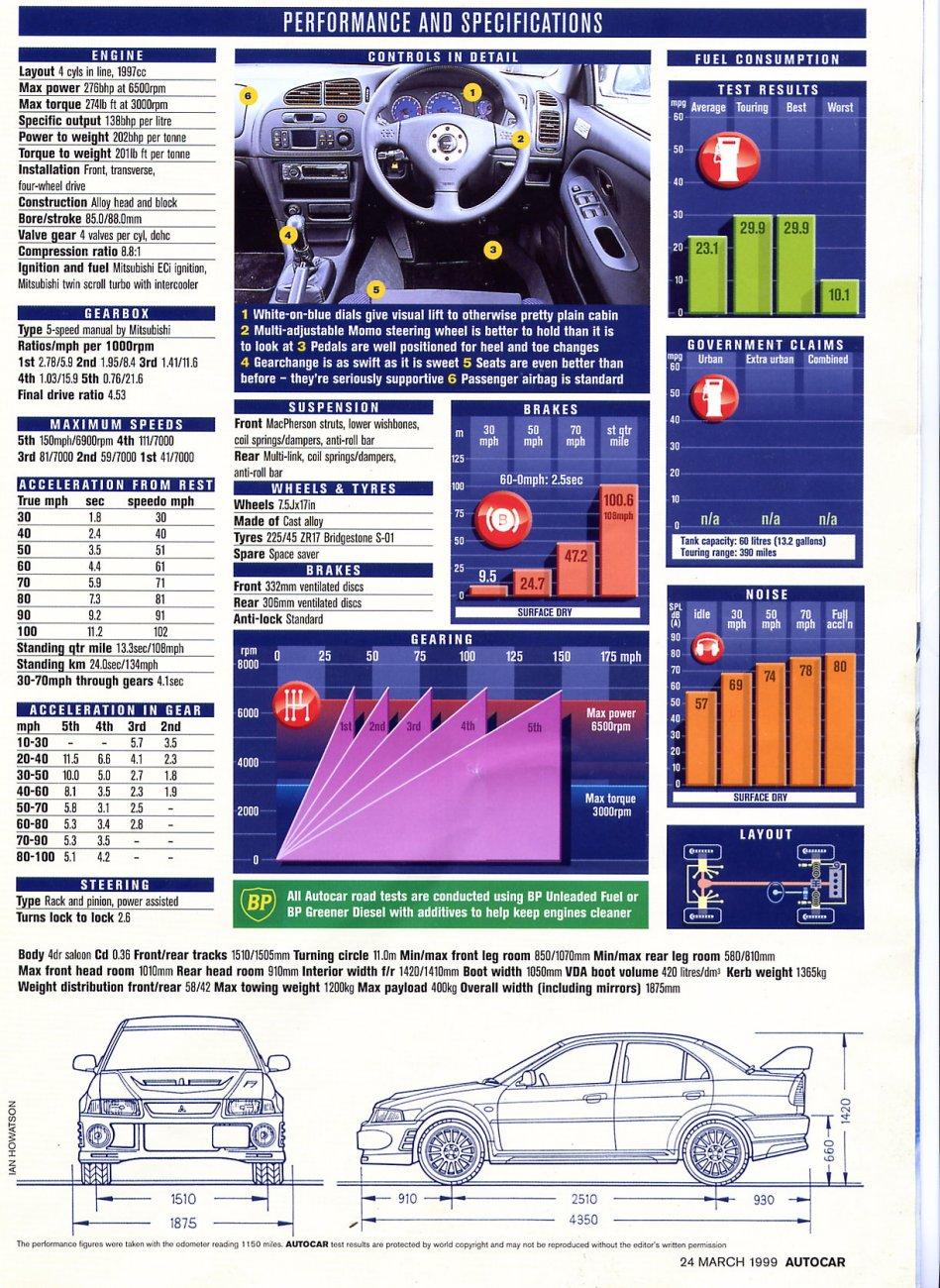 Mitsubishi Lancer Register